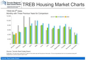 TREB Report January 2020